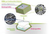 Schema der Erzeugung von funktionalisierten Mikrokavitäten an der Kunststoffoberfläche. Nach dem neuen Verfahren entstehen sie durch Herauslösen von Opferpartikeln, wobei chemisch gekoppelte Funktionspolymere eine Funktionalisierung bewirken. (Bild: IPF/Judith Nelke)