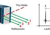 Messprinzip der berührungslosen Dickenmessung mittels Terahertz. (Bild: SKZ)
