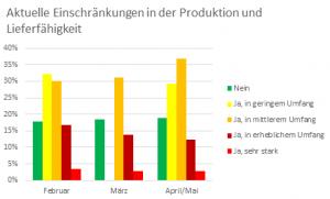 Die Hersteller von Verpackungen sind derzeit in Produktion und Lieferfähigkeit eingeschränkt. (Bild: IK)