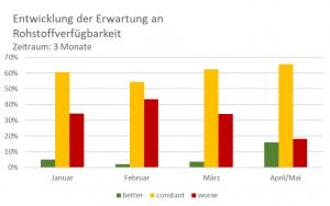 Die Hersteller sind zuversichtlich, dass sich die Rohstoffverfügbarkeit verbessert. (Bild: IK)