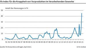 45 % der befragten Industriefirmen berichten von Engpässen bei Vorprodukten. (Bild: Ifo)