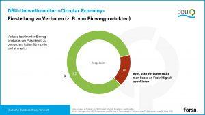 Laut Forsa-Erhebung für den DBU-Umweltmonitor Circular Economy (CE) wollen 82 % der Befragten ein Verbot bestimmter Einwegartikel. (Bild: DBU)