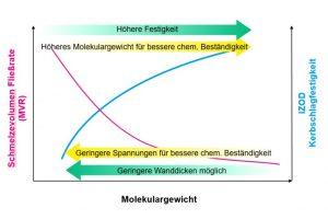 Korrelation zwischen Molekulargewicht, Festigkeit und chemischer Beständigkeit bei PC. (Bild: Covestro)