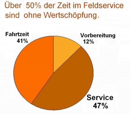 Mehr als die Hälfte des zeitlichen Aufwands verstreicht beim konventionellen Service ohne Wertschöpfung. Bild: ABB