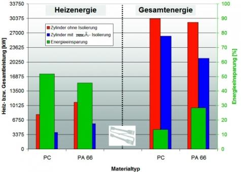 Energieverbrauch und -einsparung pro Zyklus ohne und mit   Isoliermanschetten beim  Herstellen des Zugstabes aus diversen  Materialien.
