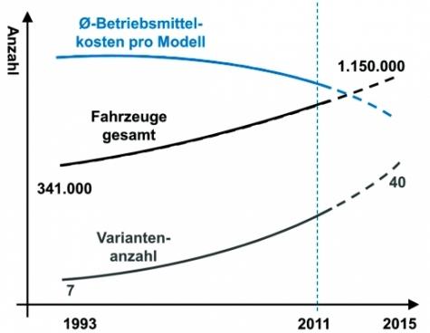 Entwicklung der Modellvielfalt  am Beispiel der  Automobilindustrie. Bild: WZL/Fraunhofer IPT