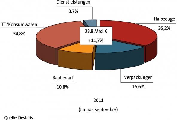 Kunststoffwarenproduktion in den ersten neun Monaten 2011