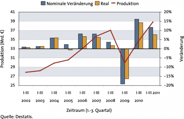Produktionsentwicklung in den  ersten neun Monaten