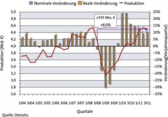 Produktionsentwicklung bei  Technischen Teilen/Konsumwaren