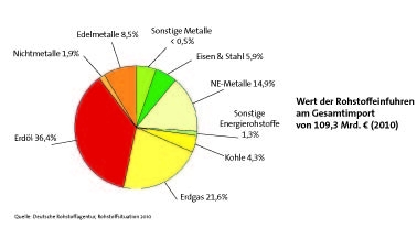 Erdöl und Erdgas betrugen in  Summe knapp 60% der Rohstoffeinfuhren am Gesamtimport 2010. (Bildquelle: www.das-zahlt-sich-aus.de)