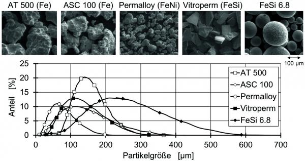 Bild 2: Übersicht über die verwendeten weichmagnetischen Füllstoffe und deren Partikelgrößenverteilung (Bildquelle: IKV)