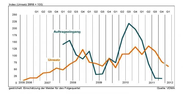 Die in den letzten Jahren aufgebauten Überkapazitäten in der Wafer-, Zell- und Modulfertigung führen zu großer Zurückhaltung bei Modulhersteller für neue Investitionen. (Bildquelle: VDMA)