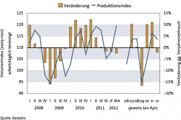 Produktionsentwicklung bei  Halbzeugherstellern