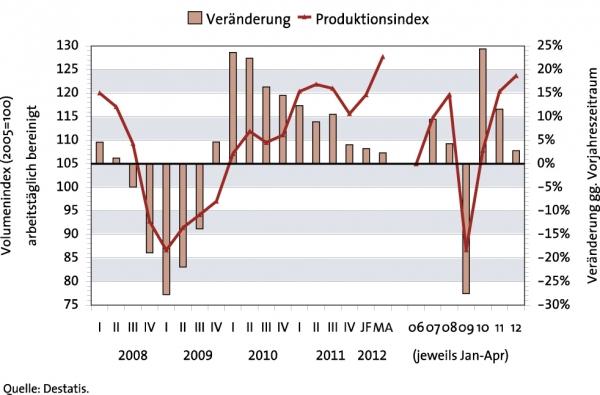 Produktionsentwicklung bei Herstellen von technischen Teilen und Konsumwaren