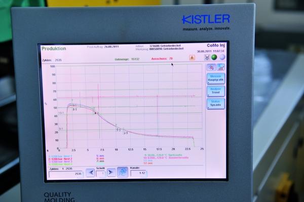 Darstellung der Druckverläufe am Monitor (Bildquelle: Kistler)