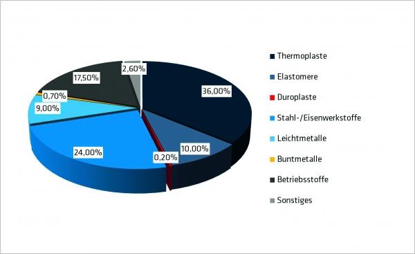 spritzgiebare technische duroplaste zeichnen sich unter anderem durch hohe steifigkeit und wrmeformbestndigkeit bei vergleichsweise niedrigen - Duroplast Beispiele