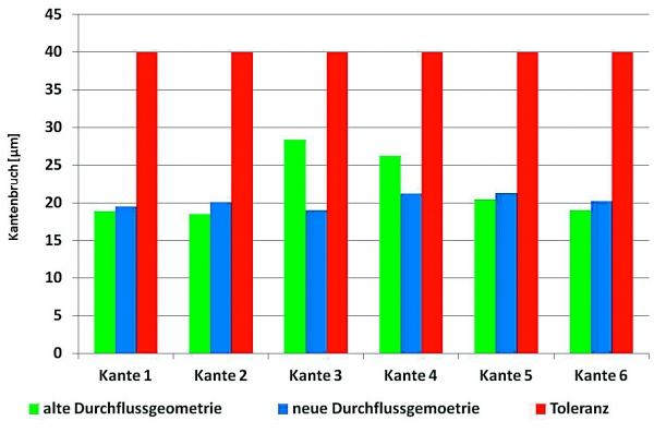 """Einfluss der umgestalteten Durchflussgeometrie; Gemittelter Kantenbruch der einzelnen Kanten mit Parametereinstellung """"3"""" (Bildquelle: Universität Paderborn)"""