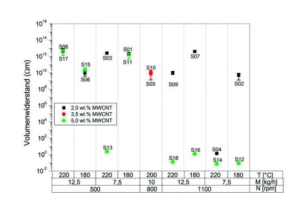 Grafik 1: Volumenwiderstand extrudierter Stränge als Funktion der Verfahrensparameter und des MWCNT-Gehaltes (Bildquelle: Fraunhofer ICT)