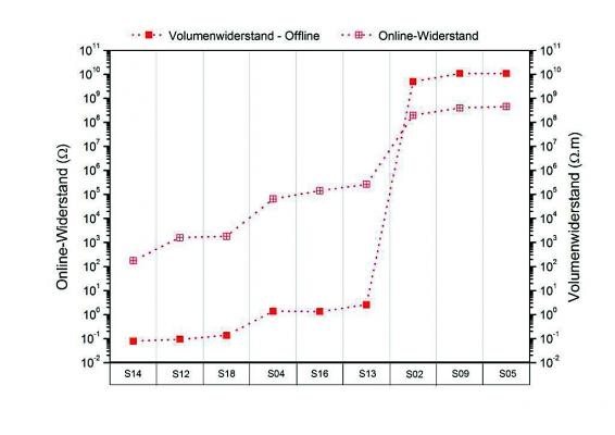 Grafik 4: Korrelation des online gemessenen Schmelze-Widerstands mit dem offline gemessenen Volumen-Widerstand der extrudierten Stränge (Bildquelle: Fraunhofer ICT)