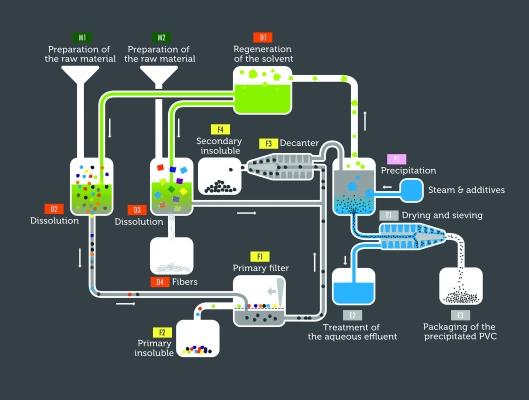 Prozess-Schema des Aufbereitungsverfahrens für PVC-Abfälle (Bildquelle: Solvay Vinyloop / Leister)