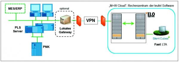 Die Kommunikation zwischen Rechenzentrum und den Quellsystemen am Standort des Anwenders wird immer über sichere VPN-Verbindungen aufgebaut.  (Bildquelle: Shutterstock)