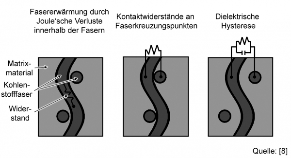Da Kohlenstofffasern elektrisch leitend sind, lassen sie sich induktiv erwärmen. Dabei erwärmen sie sich durch Joule'sche Verluste innerhalb der Kohlenstofffasern durch ihren elektrischen Widerstand, durch Widerstandsverluste an den Kontaktpunkten der Koh (Bildquelle: Institut für Kunststoffverarbeitung an der RWTH Aachen)