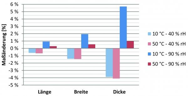 Das Diagramm zeigt die Maßänderungen der Vulkanfiber im Vergleich zum Ausgangsklima von  20 °C und 65 Prozent relative Luftfeuchtigkeit. (Bildquelle: TU Dortmund)