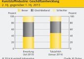 Deutschsprachige Kunststoffbranche versprüht Optimismus