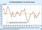 Wirtschaftsklima im Euroraum verbessert sich weiter