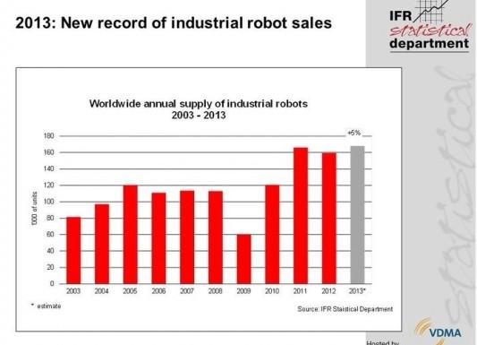 Der weltweite Absatz von Industrierobotern erreichte im Jahr 2013 mit 168.000 Stück einen neuen Rekord. (Bildquelle: IFR)