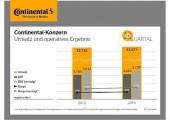 Continental will von Autoindustrie unabhängiger werden