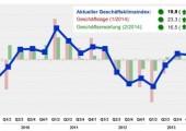KRV-Geschäftsklima-Index 1. Quartal 2014 erreicht Höchstwert