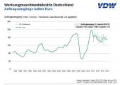 Auftragseingang für die deutsche Werkzeugmaschinenindustrie stabil