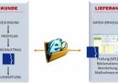 MES-Modul CCO (Combine-Compare-Optimize)