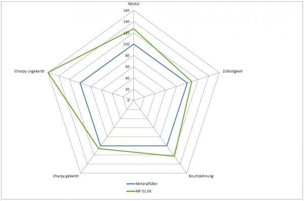 Typische Leistungssteigerung des Kurzglasfaserpulvers gegenüber Mineralfüllstoff in einem gleitmittelhaltigen PA6-Compound mit 20 % Füllstoffgehalt. (Bildquelle: 3B-the fibreglass company)