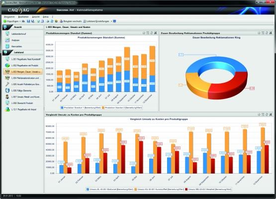 Kennzahlensystem der Software (Bildquelle: CAQ)